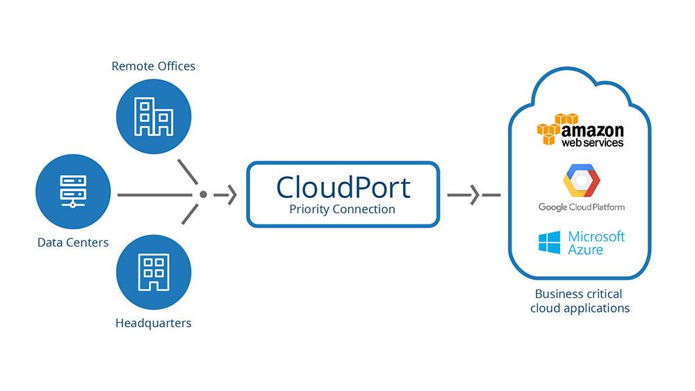 Cloud Port Image