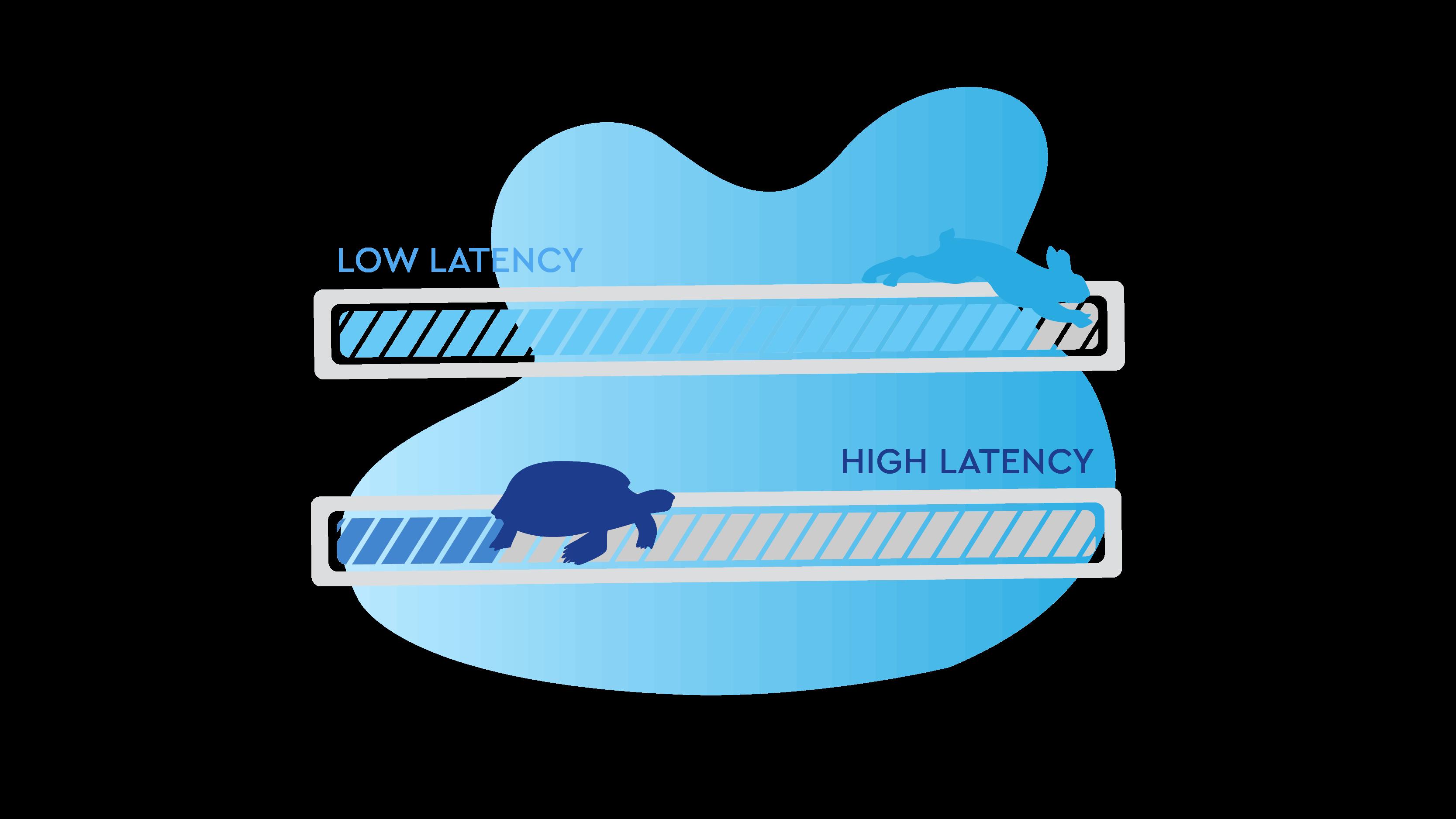 Speed meter for testing gaming latency